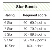 star bands